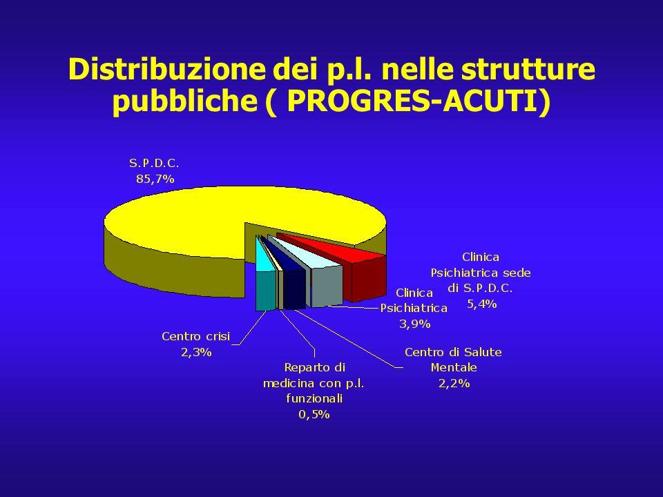 < 2,0 > 2,1; < 2,9 > 3,0 Italia :Tasso ricoveri annui in T.S.O./10.000 abitanti. Media : 2,4