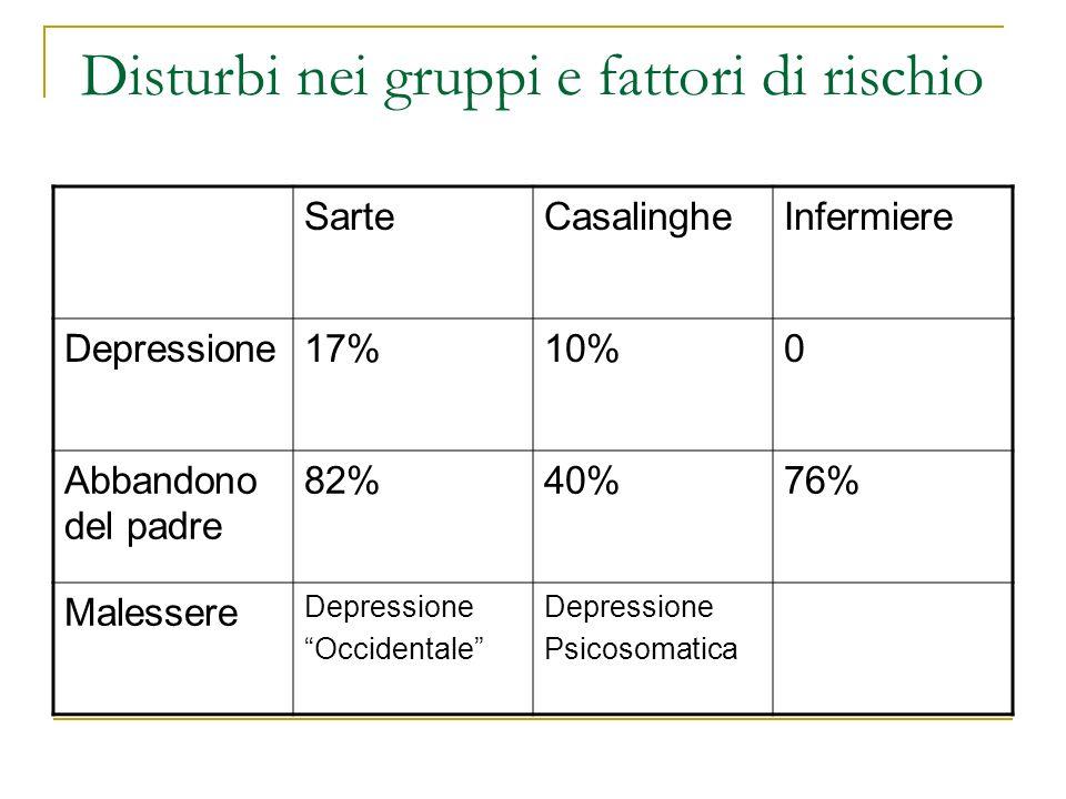 Disturbi nei gruppi e fattori di rischio SarteCasalingheInfermiere Depressione17%10%0 Abbandono del padre 82%40%76% Malessere Depressione Occidentale