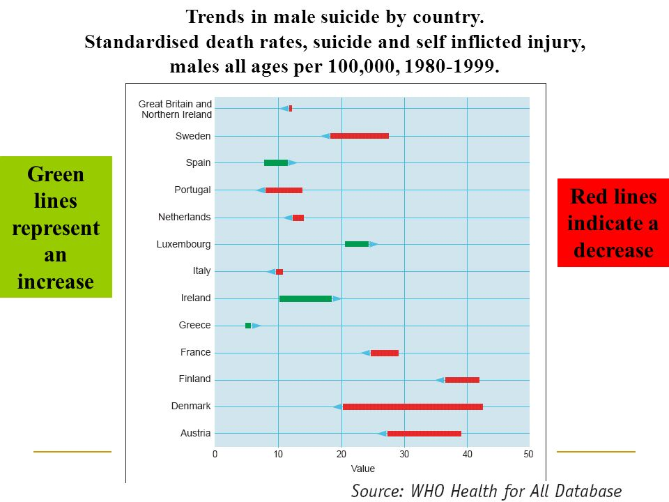 Trends in male suicide by country. Standardised death rates, suicide and self inflicted injury, males all ages per 100,000, 1980-1999. Red lines indic