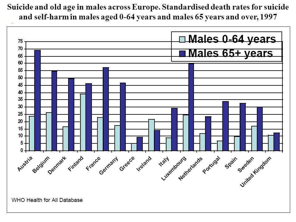 Suicide and old age in males across Europe. Standardised death rates for suicide and self-harm in males aged 0-64 years and males 65 years and over, 1
