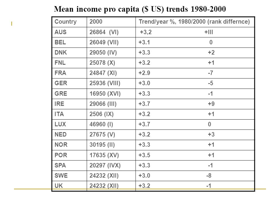 Mean income pro capita ($ US) trends 1980-2000 Country2000Trend/year %, 1980/2000 (rank differnce) AUS26864 (VI) +3,2 +III BEL26049 (VII)+3.1 0 DNK290
