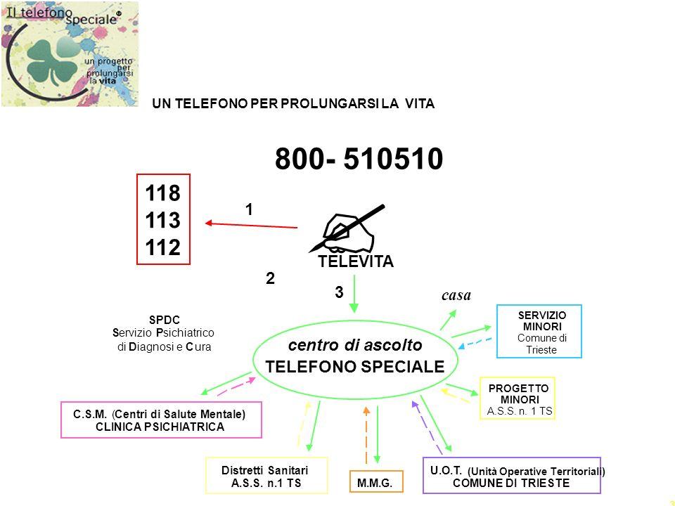 33 UN TELEFONO PER PROLUNGARSI LA VITA U.O.T. (Unità Operative Territoriali) COMUNE DI TRIESTE TELEVITA 118 113 112 SPDC ServizioPsichiatrico diDiagno