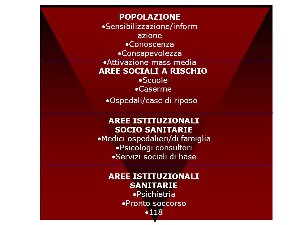 POPOLAZIONE Sensibilizzazione/inform azione Conoscenza Consapevolezza Attivazione mass media AREE SOCIALI A RISCHIO Scuole Caserme Ospedali/case di ri