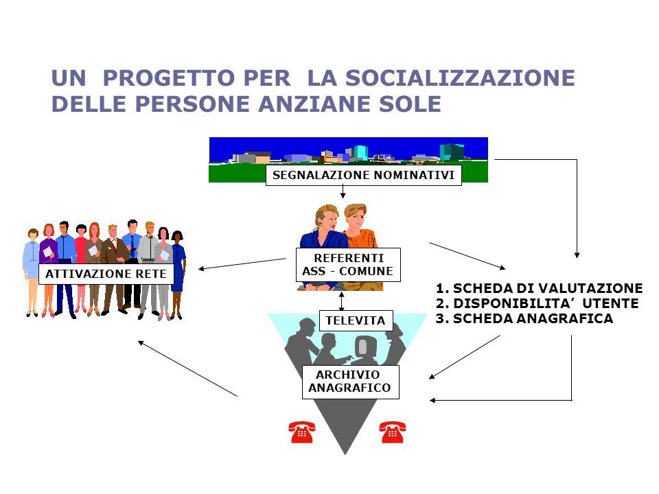 SEGNALAZIONE NOMINATIVI REFERENTI ASS - COMUNE 1. SCHEDA DI VALUTAZIONE 2.