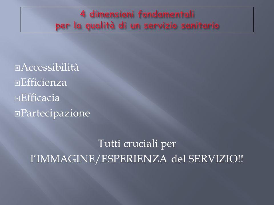 Accessibilità Efficienza Efficacia Partecipazione Tutti cruciali per lIMMAGINE/ESPERIENZA del SERVIZIO!!
