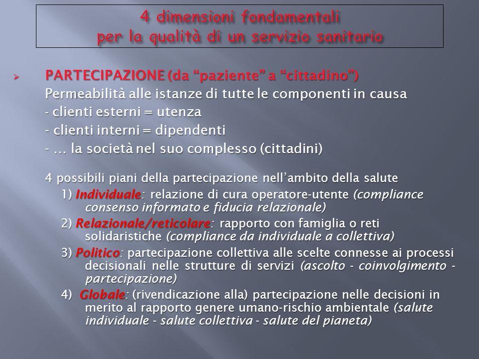 PARTECIPAZIONE (da paziente a cittadino) PARTECIPAZIONE (da paziente a cittadino) Permeabilità alle istanze di tutte le componenti in causa - clienti
