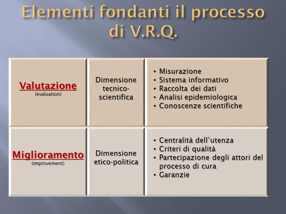 Valutazione(evaluation)Dimensionetecnico-scientifica Misurazione Misurazione Sistema informativo Sistema informativo Raccolta dei dati Raccolta dei da