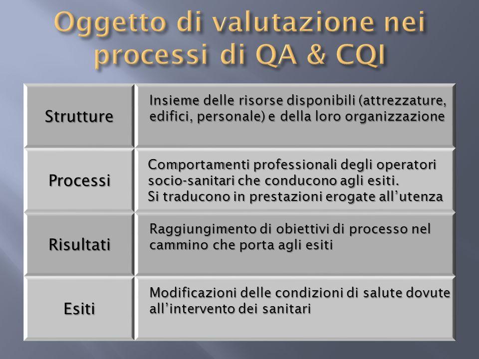 Strutture Insieme delle risorse disponibili (attrezzature, edifici, personale) e della loro organizzazione Processi Comportamenti professionali degli