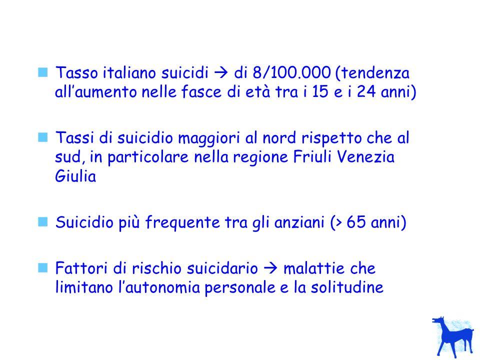 Tasso italiano suicidi di 8/100.000 (tendenza allaumento nelle fasce di età tra i 15 e i 24 anni) Tassi di suicidio maggiori al nord rispetto che al sud, in particolare nella regione Friuli Venezia Giulia Suicidio più frequente tra gli anziani (> 65 anni) Fattori di rischio suicidario malattie che limitano lautonomia personale e la solitudine
