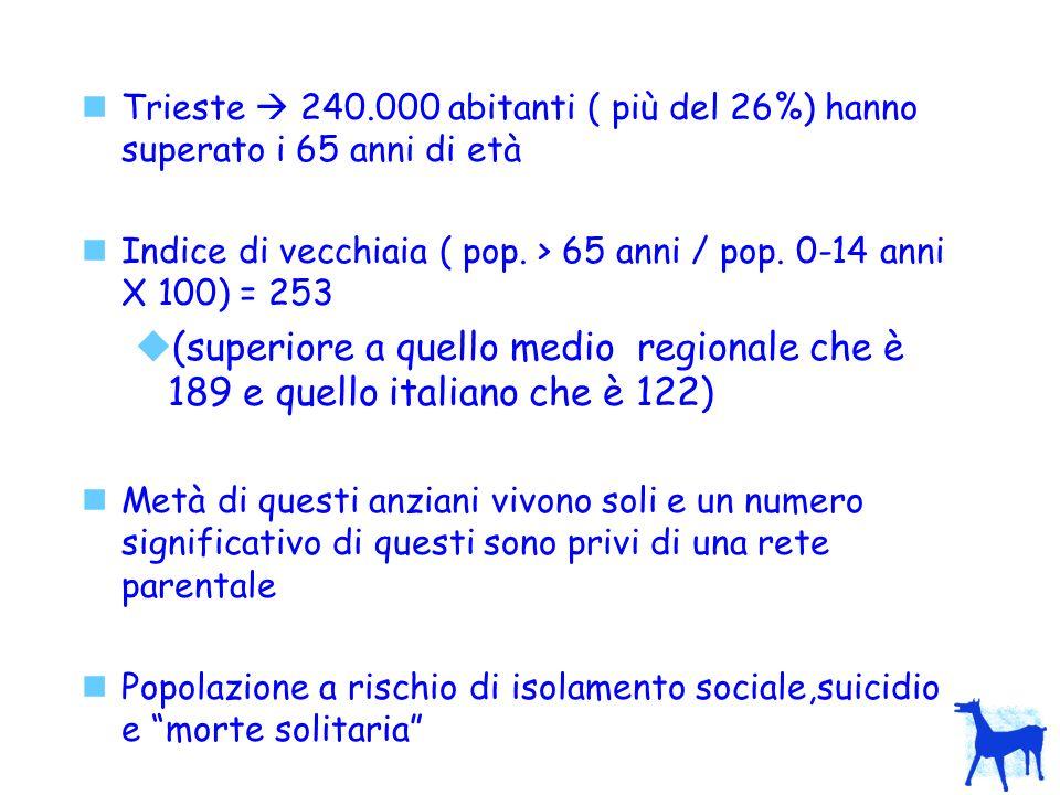 Trieste 240.000 abitanti ( più del 26%) hanno superato i 65 anni di età Indice di vecchiaia ( pop. > 65 anni / pop. 0-14 anni X 100) = 253 (superiore