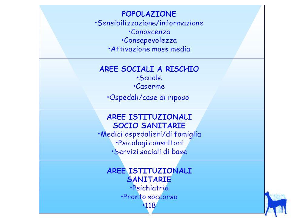 POPOLAZIONE Sensibilizzazione/informazione Conoscenza Consapevolezza Attivazione mass media AREE SOCIALI A RISCHIO Scuole Caserme Ospedali/case di riposo AREE ISTITUZIONALI SOCIO SANITARIE Medici ospedalieri/di famiglia Psicologi consultori Servizi sociali di base AREE ISTITUZIONALI SANITARIE Psichiatria Pronto soccorso 118