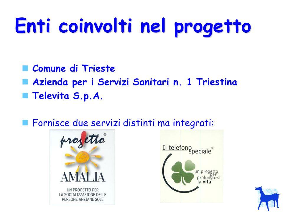Enti coinvolti nel progetto Comune di Trieste Azienda per i Servizi Sanitari n. 1 Triestina Televita S.p.A. Fornisce due servizi distinti ma integrati