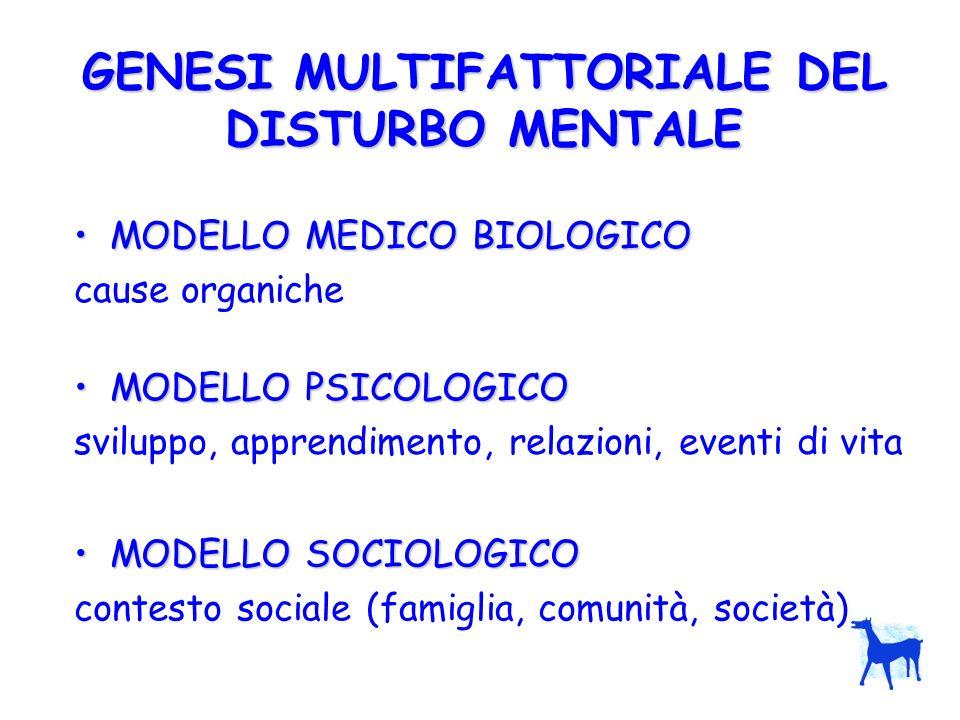 GENESI MULTIFATTORIALE DEL DISTURBO MENTALE MODELLO MEDICO BIOLOGICOMODELLO MEDICO BIOLOGICO cause organiche MODELLO PSICOLOGICOMODELLO PSICOLOGICO sv