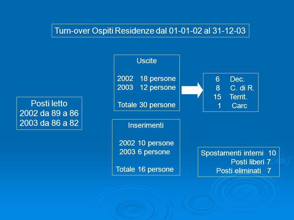 Turn-over Ospiti Residenze dal 01-01-02 al 31-12-03 Posti letto 2002 da 89 a 86 2003 da 86 a 82 Uscite 2002 18 persone 2003 12 persone Totale 30 perso