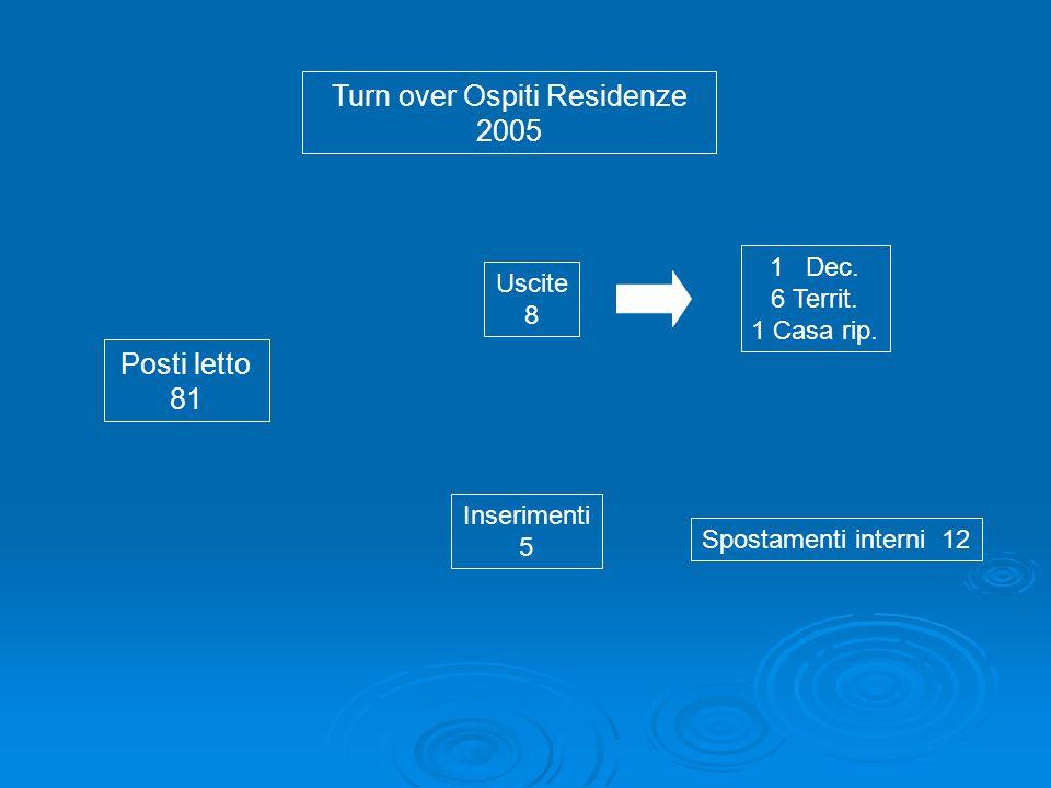Turn over Ospiti Residenze 2006 Posti letto 69* * chiusura Res H Uscite 9 Inserimenti 3 8 Territ.