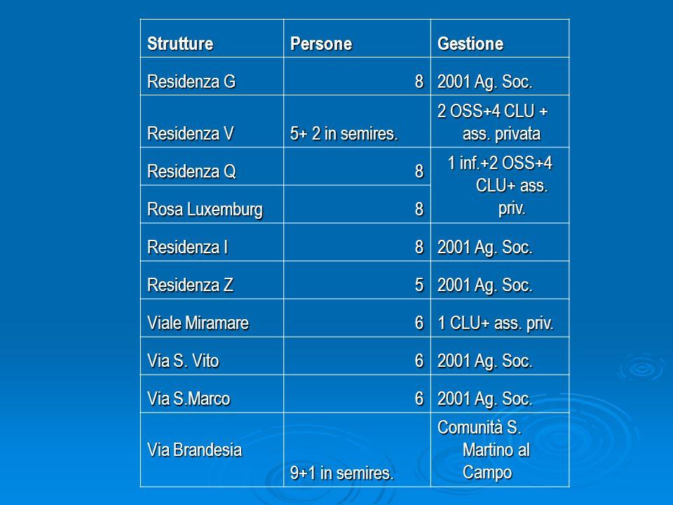 Numero totale di residenze: 10 6 Parco S.