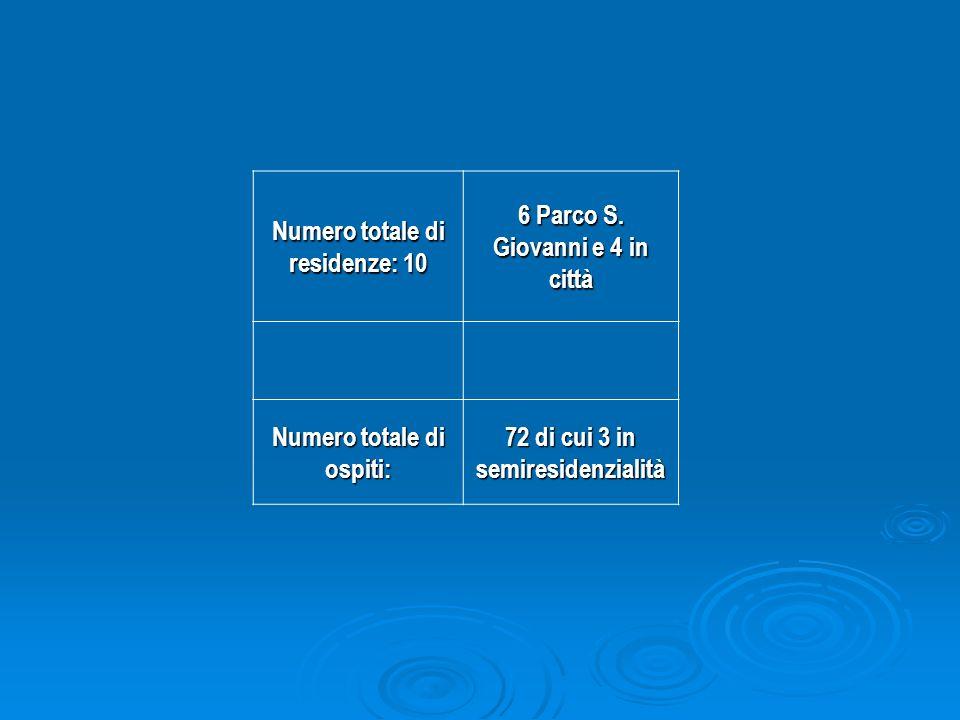 Numero totale di residenze: 10 6 Parco S. Giovanni e 4 in città Numero totale di ospiti: 72 di cui 3 in semiresidenzialità