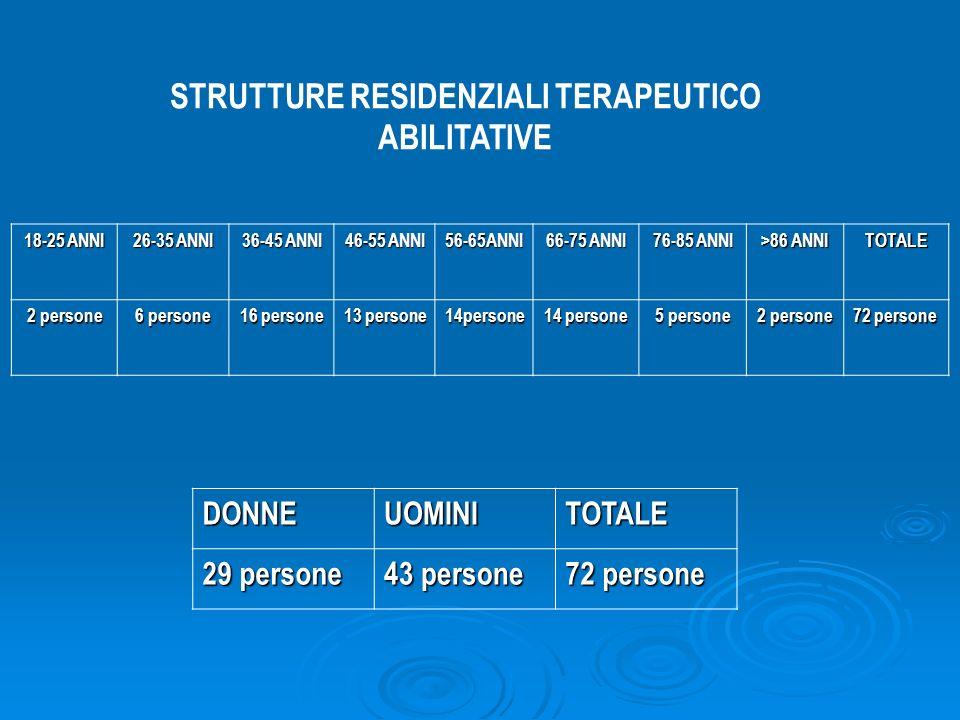 STRUTTURE RESIDENZIALI TERAPEUTICO ABILITATIVE 18-25 ANNI 26-35 ANNI 36-45 ANNI 46-55 ANNI 56-65ANNI 66-75 ANNI 76-85 ANNI >86 ANNI TOTALE 2 persone 6