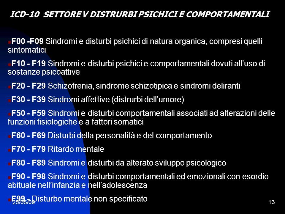 25/05/0913 F00 -F09 Sindromi e disturbi psichici di natura organica, compresi quelli sintomatici F10 - F19 Sindromi e disturbi psichici e comportamentali dovuti alluso di sostanze psicoattive F20 - F29 Schizofrenia, sindrome schizotipica e sindromi deliranti F30 - F39 Sindromi affettive (distrurbi dellumore) F50 - F59 Sindromi e disturbi comportamentali associati ad alterazioni delle funzioni fisiologiche e a fattori somatici F60 - F69 Disturbi della personalità e del comportamento F70 - F79 Ritardo mentale F80 - F89 Sindromi e disturbi da alterato sviluppo psicologico F90 - F98 Sindromi e disturbi comportamentali ed emozionali con esordio abituale nellinfanzia e nelladolescenza F99 - Disturbo mentale non specificato ICD-10 SETTORE V DISTRURBI PSICHICI E COMPORTAMENTALI