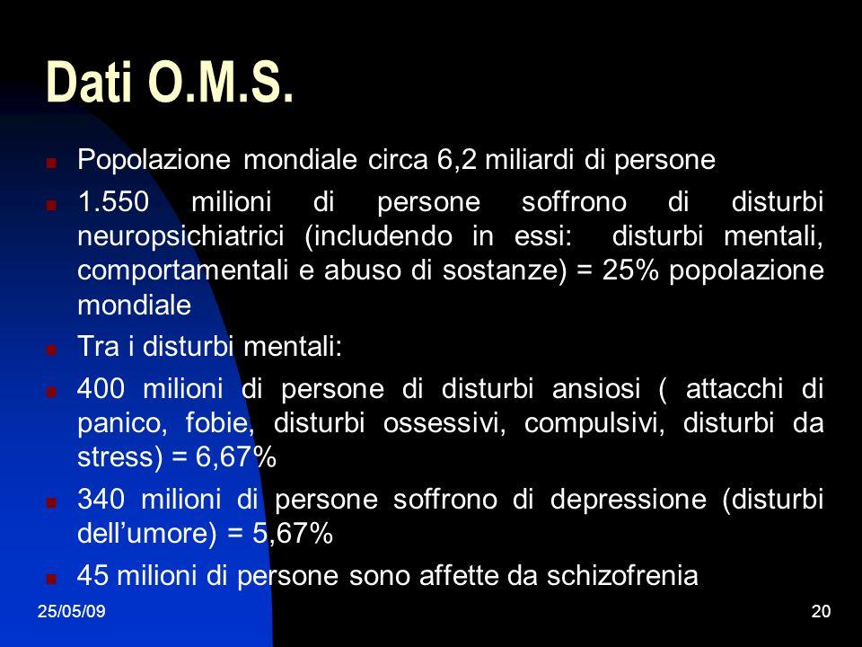 25/05/0920 Dati O.M.S. Popolazione mondiale circa 6,2 miliardi di persone 1.550 milioni di persone soffrono di disturbi neuropsichiatrici (includendo