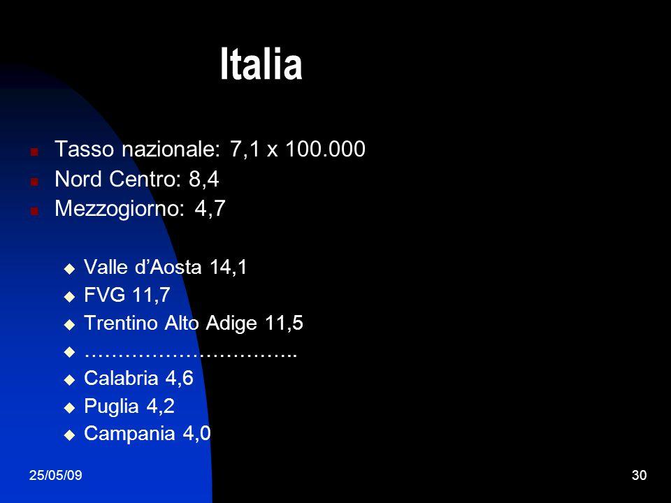25/05/0930 Italia Tasso nazionale: 7,1 x 100.000 Nord Centro: 8,4 Mezzogiorno: 4,7 Valle dAosta 14,1 FVG 11,7 Trentino Alto Adige 11,5 ………………………….. Ca
