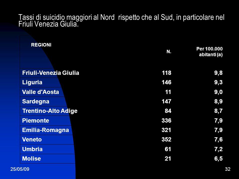 25/05/0932 Tassi di suicidio maggiori al Nord rispetto che al Sud, in particolare nel Friuli Venezia Giulia. 6,521Molise 7,261Umbria 7,6352Veneto 7,93