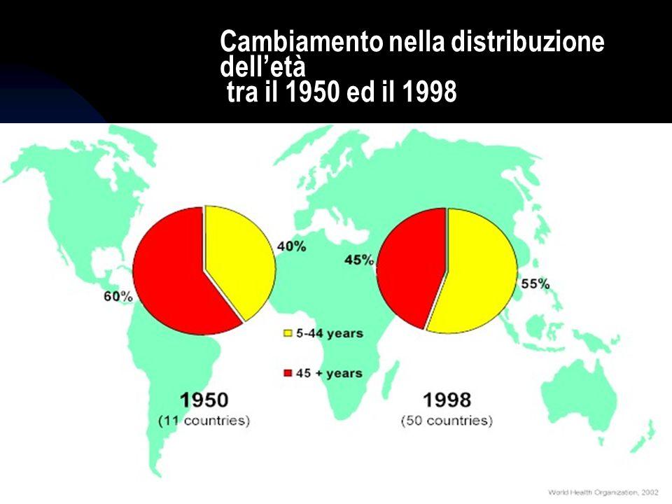 25/05/0935 Cambiamento nella distribuzione delletà tra il 1950 ed il 1998