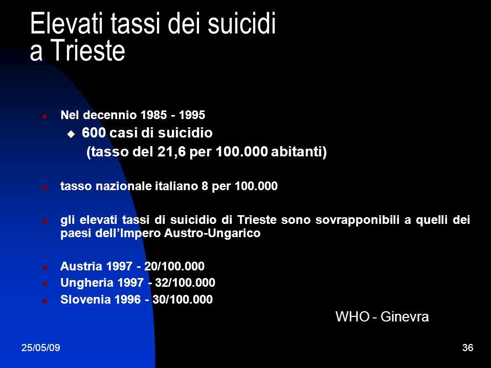 25/05/0936 Elevati tassi dei suicidi a Trieste Nel decennio 1985 - 1995 600 casi di suicidio (tasso del 21,6 per 100.000 abitanti) tasso nazionale italiano 8 per 100.000 gli elevati tassi di suicidio di Trieste sono sovrapponibili a quelli dei paesi dellImpero Austro-Ungarico Austria 1997 - 20/100.000 Ungheria 1997 - 32/100.000 Slovenia 1996 - 30/100.000 WHO - Ginevra