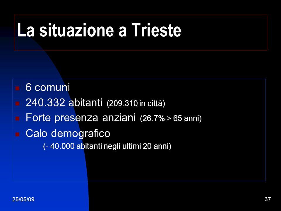 25/05/0937 La situazione a Trieste 6 comuni 240.332 abitanti (209.310 in città) Forte presenza anziani (26.7% > 65 anni) Calo demografico (- 40.000 ab