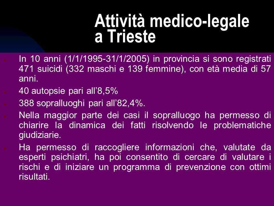 25/05/0939 Attività medico-legale a Trieste In 10 anni (1/1/1995-31/1/2005) in provincia si sono registrati 471 suicidi (332 maschi e 139 femmine), con età media di 57 anni.