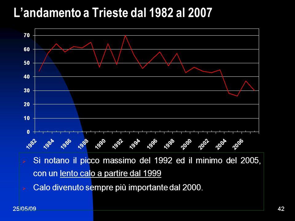 25/05/0942 Landamento a Trieste dal 1982 al 2007 Si notano il picco massimo del 1992 ed il minimo del 2005, con un lento calo a partire dal 1999 Calo divenuto sempre più importante dal 2000.