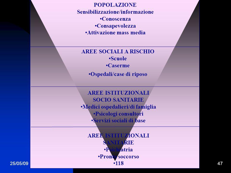 25/05/0947 POPOLAZIONE Sensibilizzazione/informazione Conoscenza Consapevolezza Attivazione mass media AREE SOCIALI A RISCHIO Scuole Caserme Ospedali/case di riposo AREE ISTITUZIONALI SOCIO SANITARIE Medici ospedalieri/di famiglia Psicologi consultori Servizi sociali di base AREE ISTITUZIONALI SANITARIE Psichiatria Pronto soccorso 118