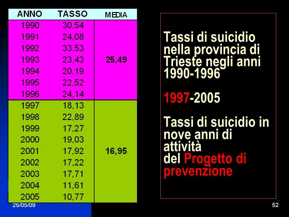 25/05/0952 Tassi di suicidio nella provincia di Trieste negli anni 1990-1996 1997-2005 Tassi di suicidio in nove anni di attività del Progetto di prev