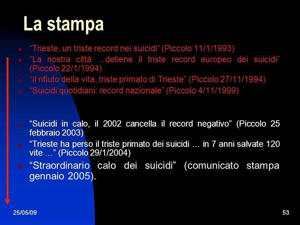 25/05/0953 La stampa Trieste, un triste record nei suicidi (Piccolo 11/1/1993) La nostra città …detiene il triste record europeo dei suicidi (Piccolo 22/1/1994) Il rifiuto della vita, triste primato di Trieste (Piccolo 27/11/1994) Suicidi quotidiani: record nazionale (Piccolo 4/11/1999) Suicidi in calo, il 2002 cancella il record negativo (Piccolo 25 febbraio 2003) Trieste ha perso il triste primato dei suicidi … in 7 anni salvate 120 vite … (Piccolo 29/1/2004) Straordinario calo dei suicidi (comunicato stampa gennaio 2005).