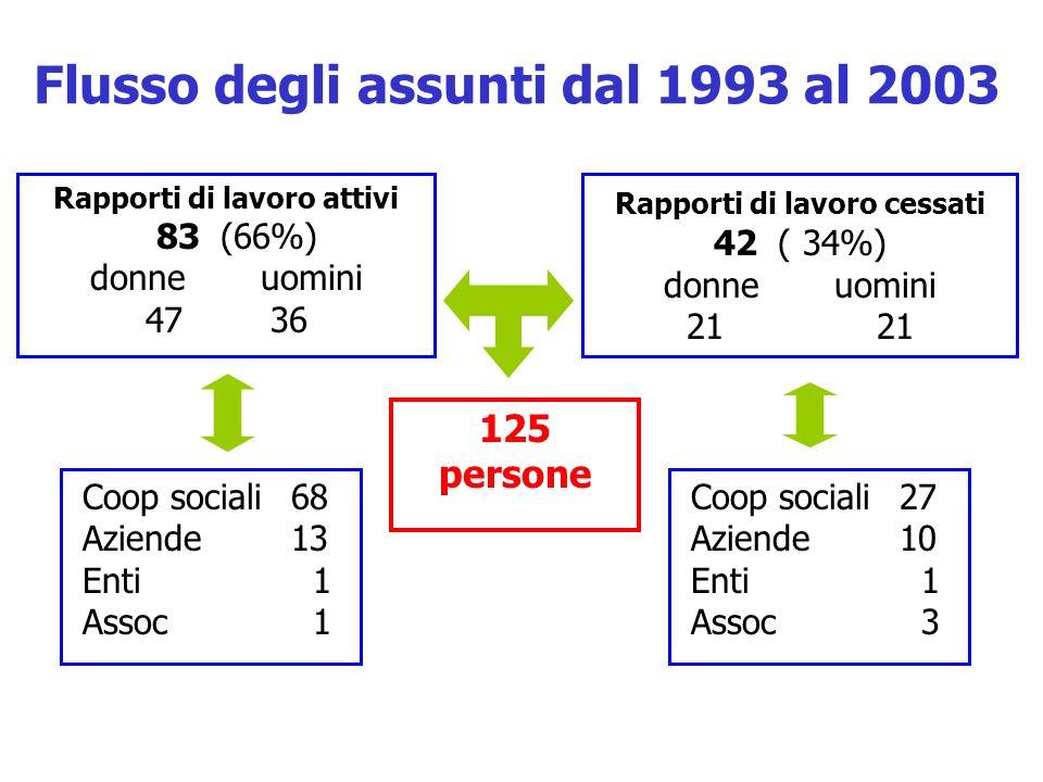 Flusso degli assunti dal 1993 al 2003 Rapporti di lavoro attivi 83 (66%) donne uomini 47 36 Rapporti di lavoro cessati 42 ( 34%) donne uomini 21 Coop sociali 68 Aziende 13 Enti 1 Assoc 1 Coop sociali 27 Aziende 10 Enti 1 Assoc 3 125 persone