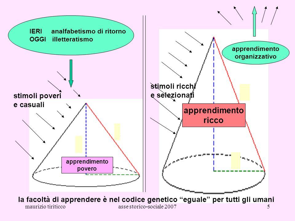 maurizio tiriticcoasse storico-sociale 20075 la facoltà di apprendere è nel codice genetico eguale per tutti gli umani stimoli poveri e casuali stimol