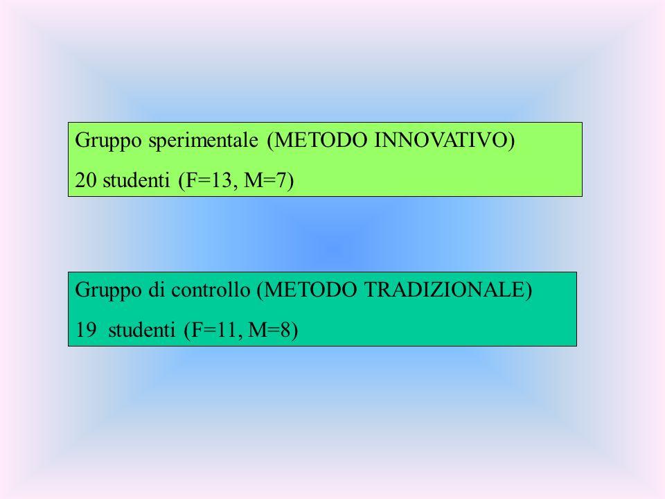 Gruppo sperimentale (METODO INNOVATIVO) 20 studenti (F=13, M=7) Gruppo di controllo (METODO TRADIZIONALE) 19 studenti (F=11, M=8)