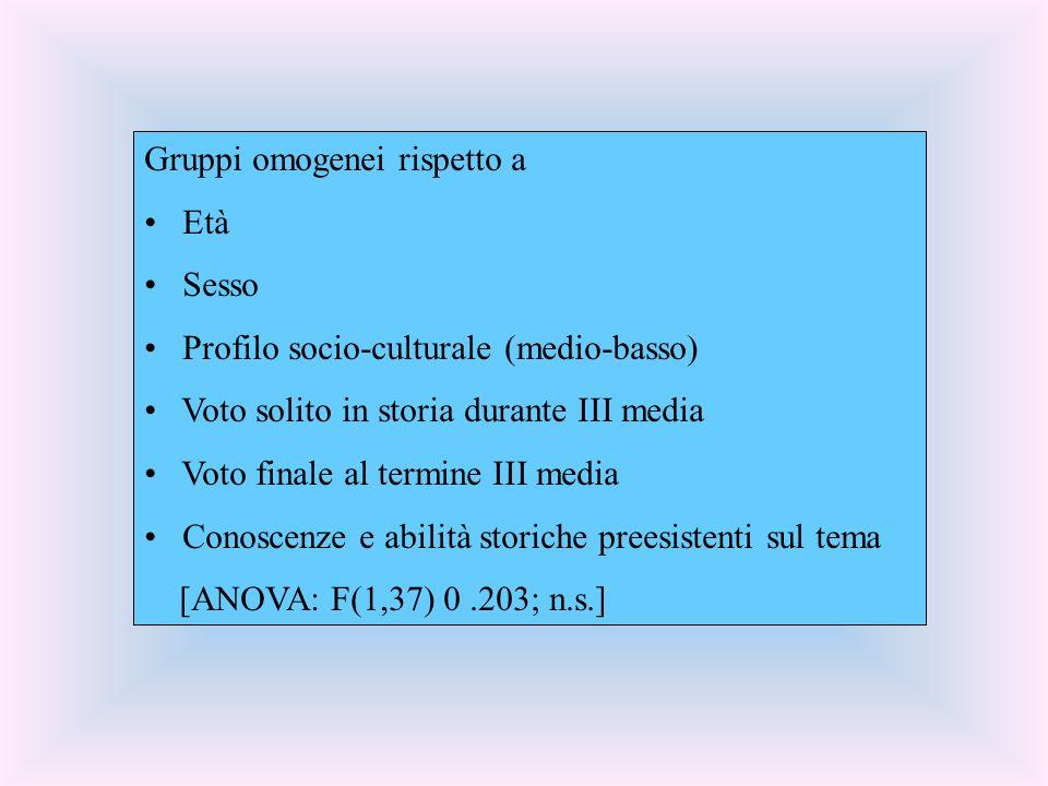 Gruppi omogenei rispetto a Età Sesso Profilo socio-culturale (medio-basso) Voto solito in storia durante III media Voto finale al termine III media Conoscenze e abilità storiche preesistenti sul tema [ANOVA: F(1,37) 0.203; n.s.]