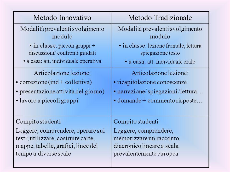 Metodo InnovativoMetodo Tradizionale Modalità prevalenti svolgimento modulo in classe: piccoli gruppi + discussioni/ confronti guidati a casa: att.