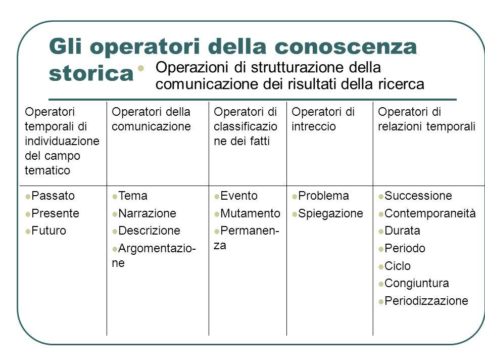 Gli operatori della conoscenza storica Operazioni di strutturazione della comunicazione dei risultati della ricerca Operatori temporali di individuazi