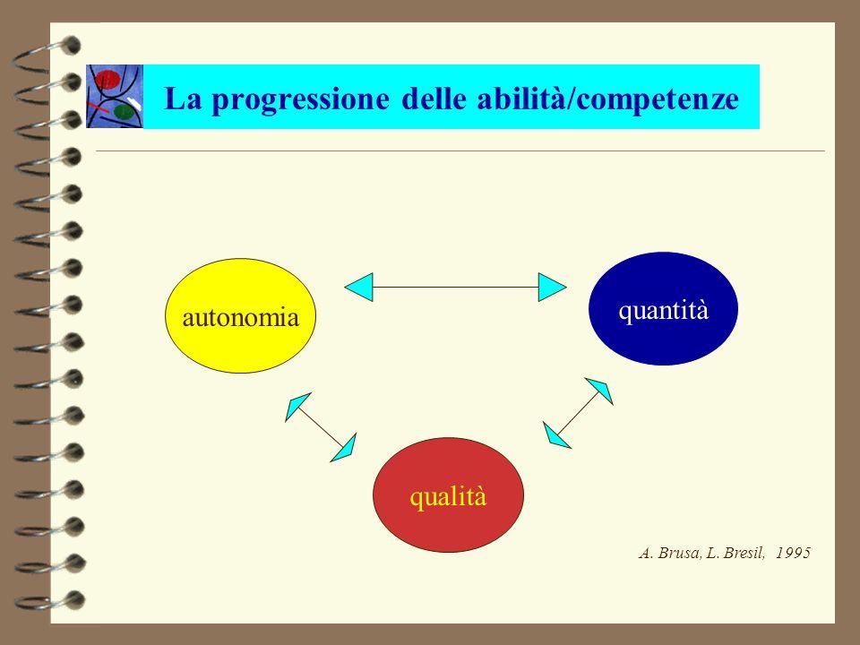 La progressione delle abilità/competenze autonomia qualità quantità A. Brusa, L. Bresil, 1995