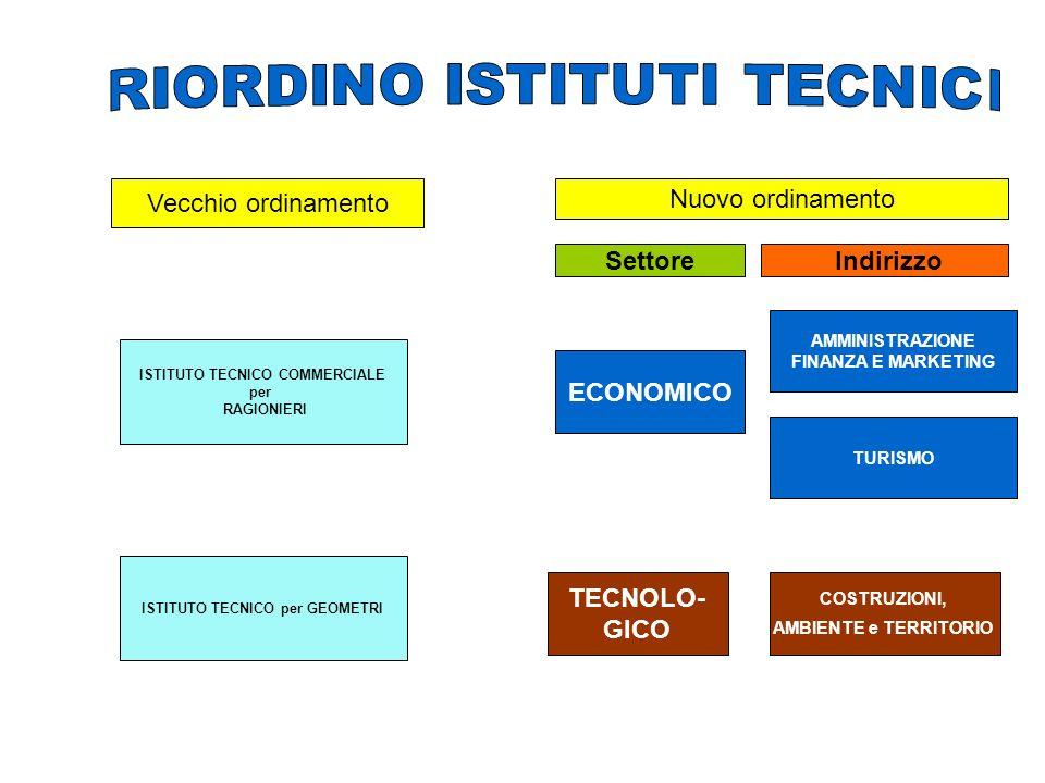 TECNICO settore economico (ex ragionieri) TECNICO settore tecnologico (ex geometri) TECNICO settore turismo (attivato nella.s.