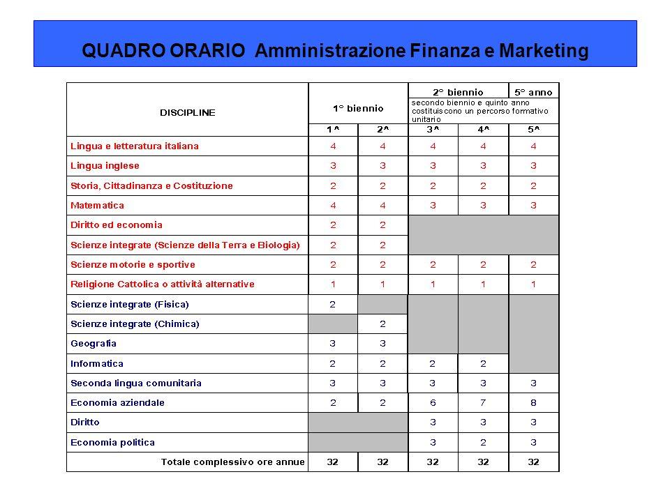 SBOCCHI PROFESSIONALI settore pubblicosettore pubblico: uffici amministrativi di Comuni, Province, Regioni.