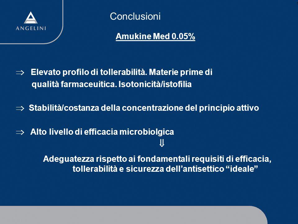 Studi clinici Disinfezione cute prima di intervento chirurgico Migliore attività antibatterica di Amuchina 10% in confronto a Iodio-Povidone 10% # § # Acta Toxicol Ther 1993;XIV(1):1-8 § Acta Toxicol Ther 1993;XIV(2):93-101 Utilizzo ginecologico esterno Migliore attività antibatterica di Amukine Med 0,05% in confronto a Disinfettante mercuriale ° ° Acta Toxicol Ther 1993;XIV(2):85-92 Trattamento topico ustioni superficiali Migliore maneggevolezza e tollerabilità di Amukine Med 0,05% in confronto a crema a base di sulfodiazina dargento 1% Acta Toxicol Ther 1993;XIV(2):65-72