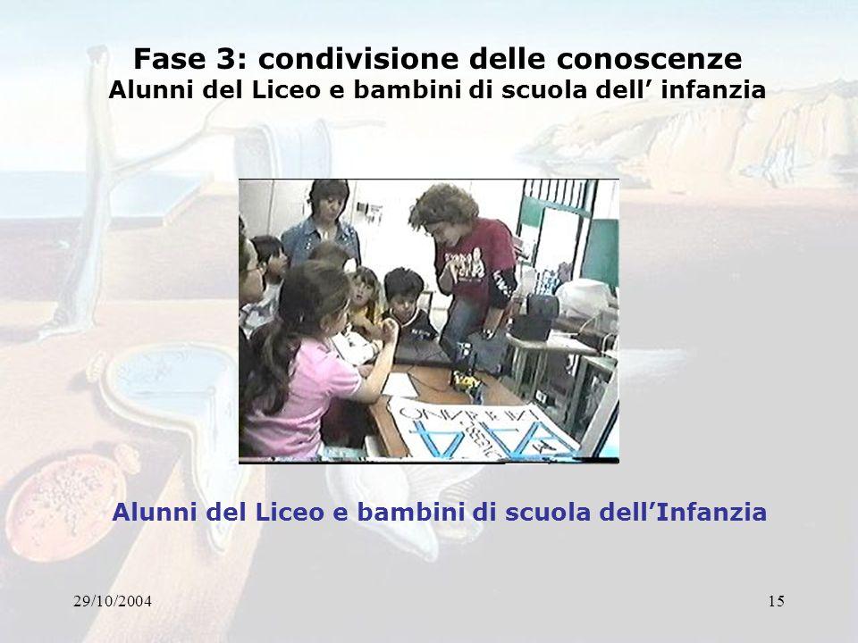 29/10/200415 Fase 3: condivisione delle conoscenze Alunni del Liceo e bambini di scuola dell infanzia Alunni del Liceo e bambini di scuola dellInfanzi