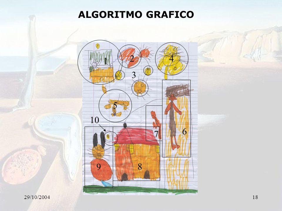 29/10/200418 ALGORITMO GRAFICO 1 2 3 4 5 6 7 8 9 10