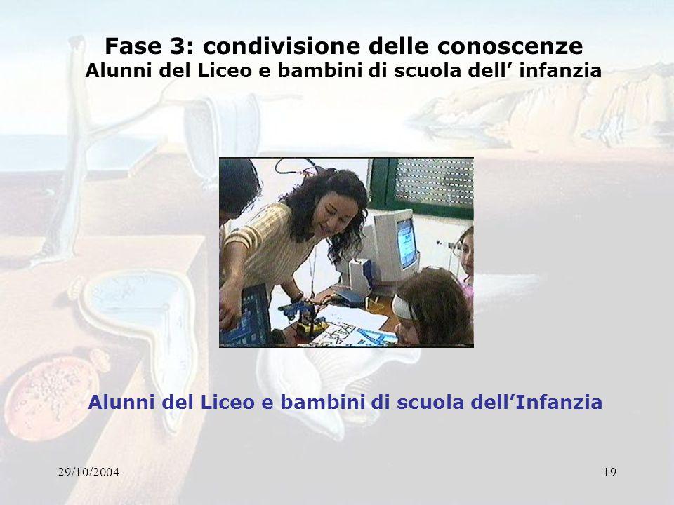 29/10/200419 Fase 3: condivisione delle conoscenze Alunni del Liceo e bambini di scuola dell infanzia Alunni del Liceo e bambini di scuola dellInfanzi