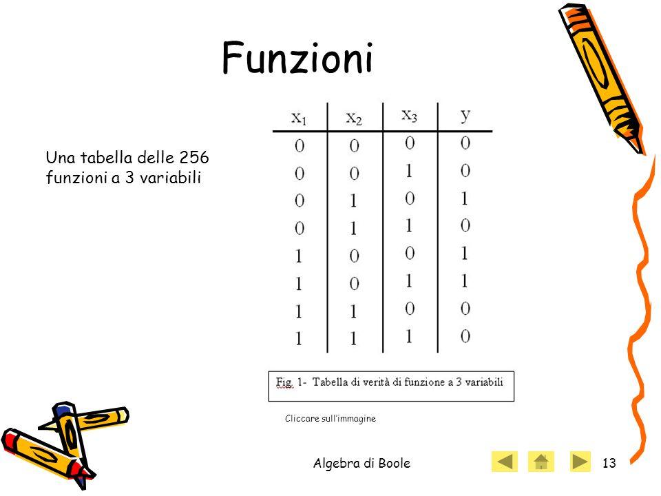 Algebra di Boole13 Funzioni Cliccare sullimmagine Una tabella delle 256 funzioni a 3 variabili