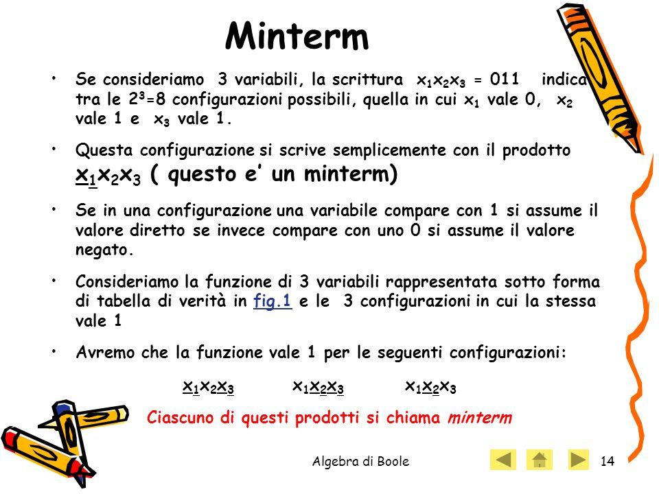Algebra di Boole14 Minterm Se consideriamo 3 variabili, la scrittura x 1 x 2 x 3 = 011 indica tra le 2 3 =8 configurazioni possibili, quella in cui x