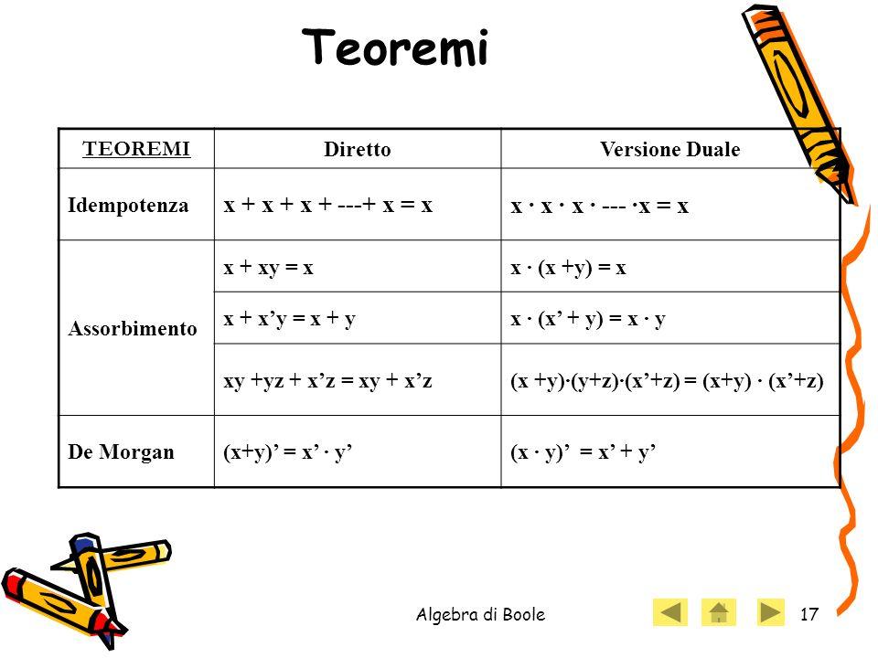 Algebra di Boole17 Teoremi TEOREMI DirettoVersione Duale Idempotenza x + x + x + ---+ x = xx · x · x · --- ·x = x Assorbimento x + xy = xx · (x +y) =